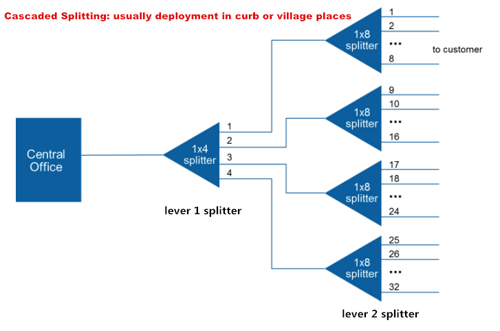 ftth-network-splitting-level-design