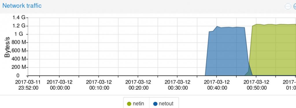 10 Gbps network for less than $60 | Varun Priolkar