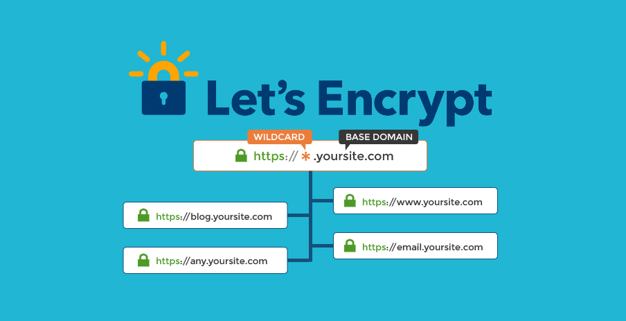Free wildcard certs with Let's Encrypt & DNS auth ft  Route